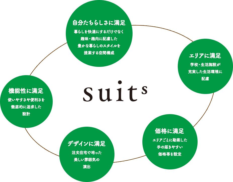 分譲住宅「Suits」